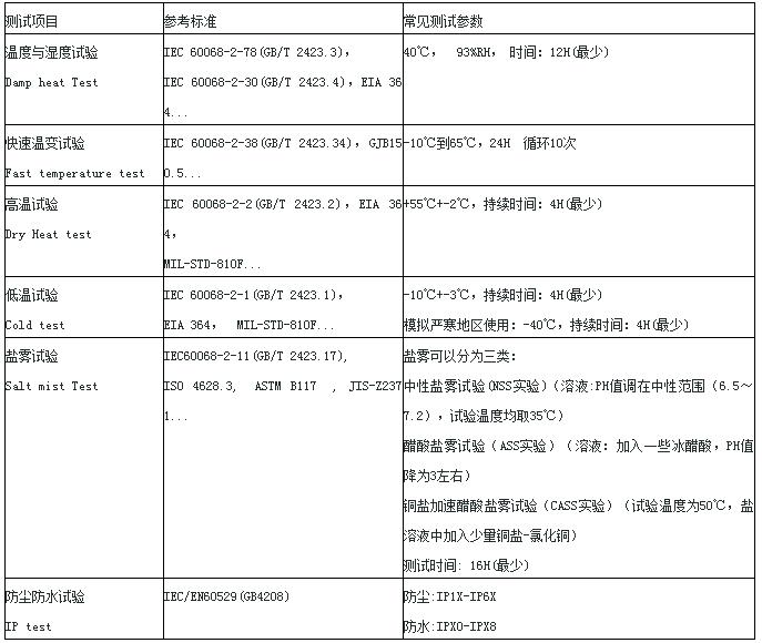 <a href='/s-kekaoxingceshi/'><a href='/s-kekaoxingceshi/'>可靠性测试</a></a>项目